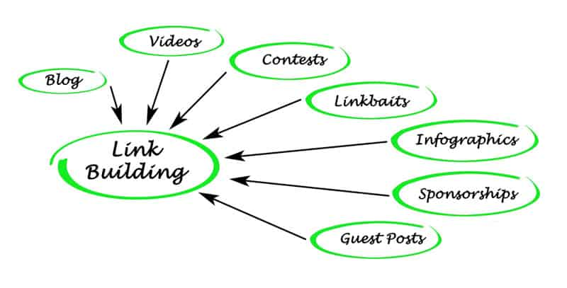 link building aspects hierarchy map